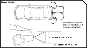 Rear Sonar System Troubleshooting