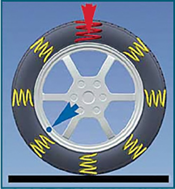 Vehicle Vibrations Tire and Wheel Shakes